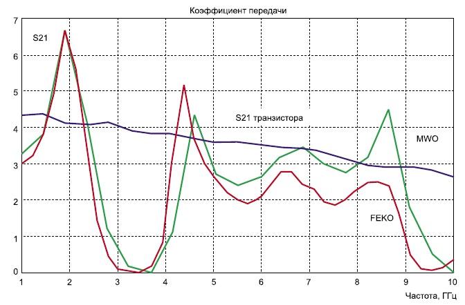 Частотные характеристики транзисторного СВЧ-усилителя