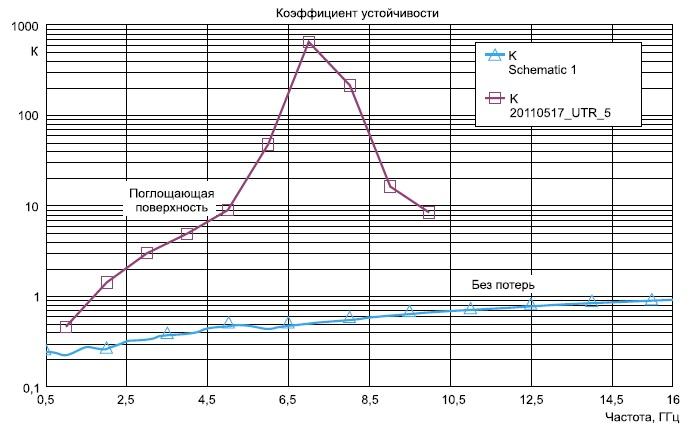 Частотная зависимость коэффициента устойчивости транзистора