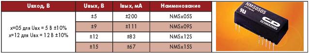 Таблица 3. Электрические параметры преобразователей серии NMS