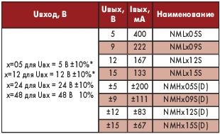 Таблица 4. Электрические параметры преобразователей серий NML и NMH
