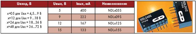 Таблица 4. Электрические параметры преобразователей серий NDL