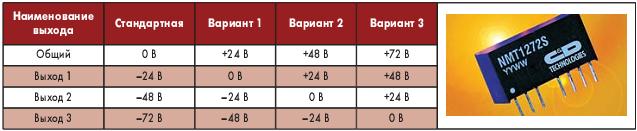 Таблица 6. Возможные конфигурации выходных напряжений преобразователей серии NMT