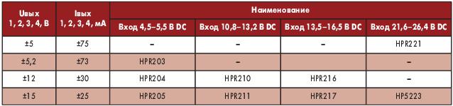 Таблица 7. Электрические параметры преобразователей серии HPR2XX
