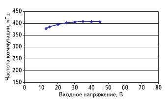 Рис. 4. График зависимости входного напряжения от частоты коммутации