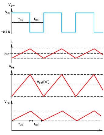 Рис. 5. Графики, иллюстрирующие работу схемы стабилизатора на гистерезисном компараторе