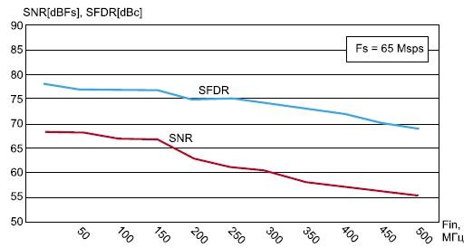 Зависимость отношения сигнал/шум и динамического диапазона  от частоты входного сигнала