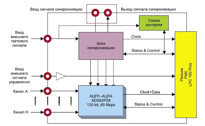Схема модуля аналого-цифрового преобразования сигналов FMC107