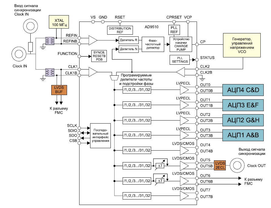 Схема блока синхронизации модуля аналого-цифрового преобразования сигналов FMC107
