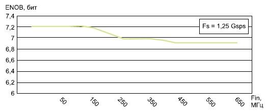 Зависимость значения эффективной разрядности модуля FMC122  от частоты входного сигнала