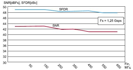 Зависимость отношения сигнал/шум и динамического диапазона  модуля FMC122 от частоты входного сигнала