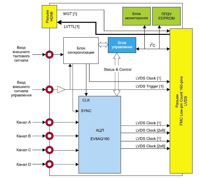 Схема модуля аналого-цифрового преобразования сигналов FMC122