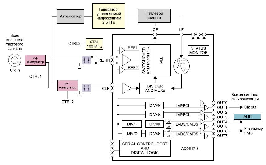 Схема блока синхронизации модуля расширения FMC122