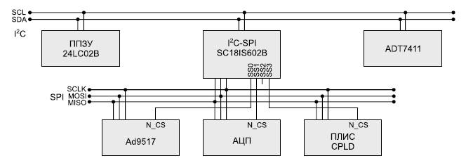 Конфигурация интерфейса I2C в составе модуля расширения FMC122