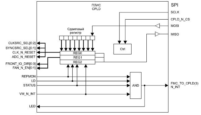 Cхема устройства управления, реализуемого на базе ПЛИС с архитектурой CPLD модуля FMC122
