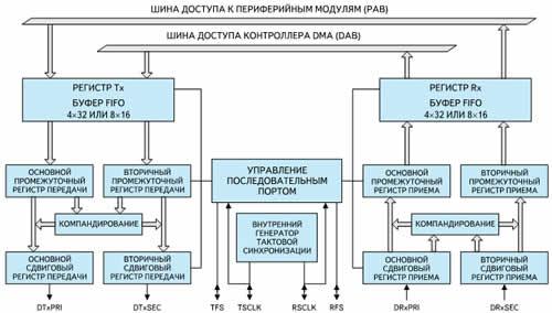 Блок-схема последовательного порта