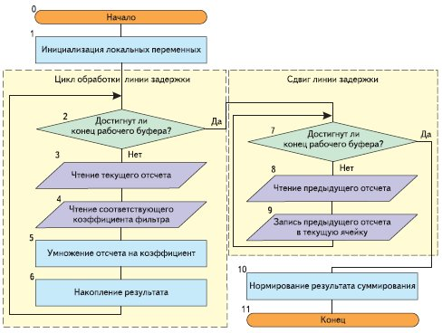 Рис. 18. Блок-схема алгоритма функции свертки convolution()