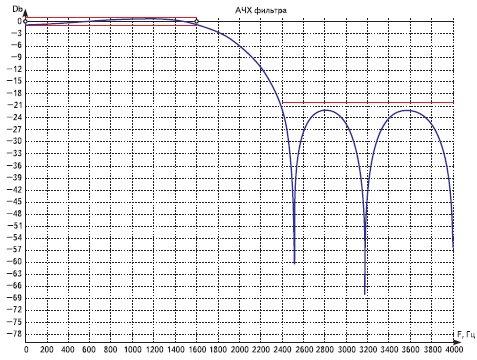 Рис. 19. Амплитудно-частотная характеристика фильтра