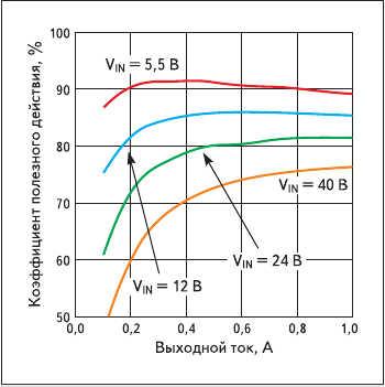 Рис. 2. Зависимость КПД микросхемы LM22675  от тока нагрузки при выходном напряжении 3,3 В