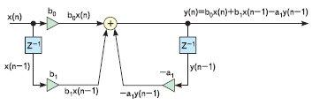 Рис. 4. Пример построения структурной схемы