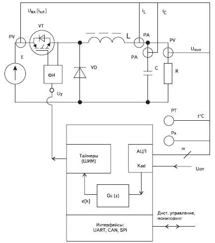 Обобщенная структурная схема цифрового регулятора на основе микроконтроллера
