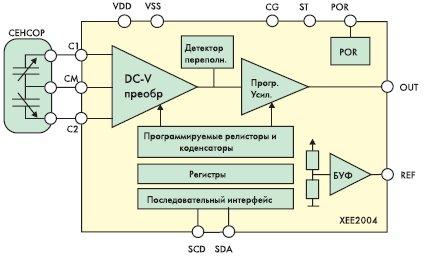 Структура емкостного преобразователя XE2004