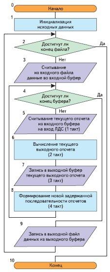 Рис. 6. Блок-схема алгоритма функционирования ЛДС