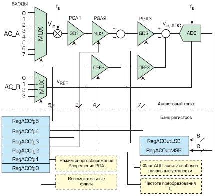 Структурная схема АЦП микроконтроллера XE88LC01