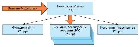 Рис. 7. Структура файловой модели программной реализации алгоритма ЦОС