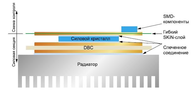 Упрощенная конструкция SKiN-модуля
