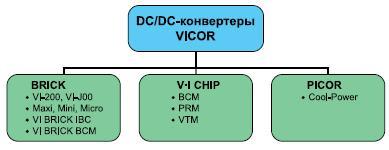 DC/DC-конвертеры, поставляемые компанией Vicor