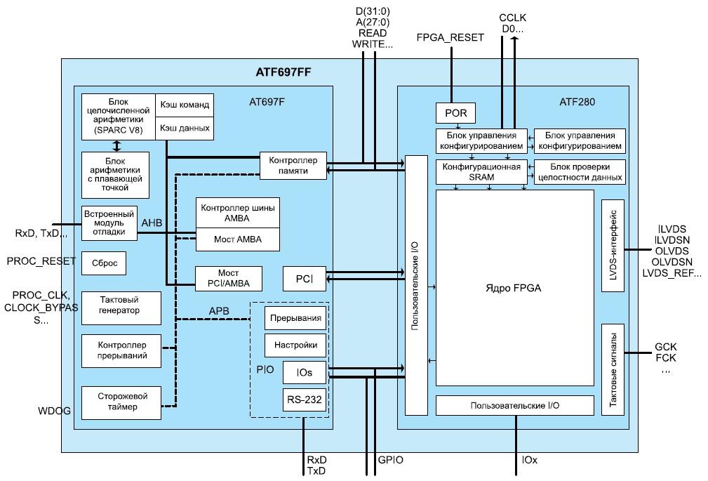 Структурная схема микропроцессора ATF697FF