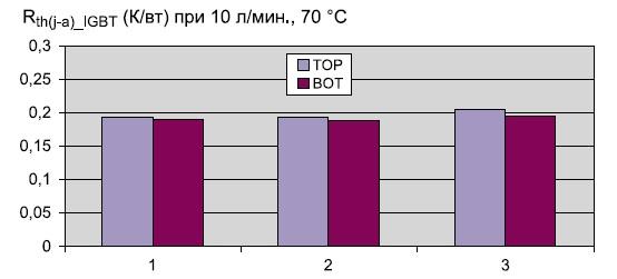 Тепловое сопротивление «кристалл – охлаждающая жидкость»