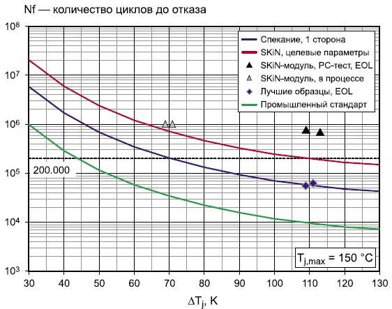 Результаты испытаний на стойкость к термоциклированию