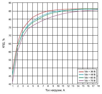 Зависимость КПД модуля PI3101-00-HVIZ