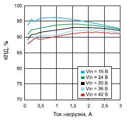 Зависимость КПД модуля LMZ14203H