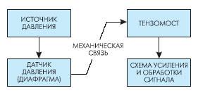 Этапы преобразования давления в электрический сигнал