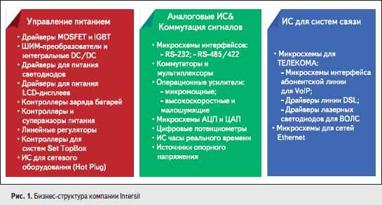 Бизнес-структура компании Intersil