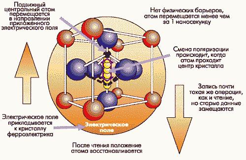 Рис. 1. Работа FRAM основана на свойстве ферроэлектриков изменять электростатическую поляризацию под воздействием электрического поля и длительное время сохранять ее