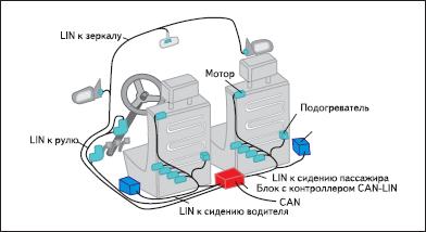 Организация сети в автомобиле