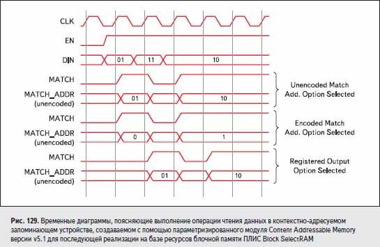 Временные диаграммы, поясняющие выполнение операции чтения данных в контекстно-адресуемом запоминающем устройстве