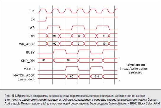 Временные диаграммы, поясняющие одновременное выполнение операций записи и чтения данных в контекстно-адресуемом запоминающем устройстве