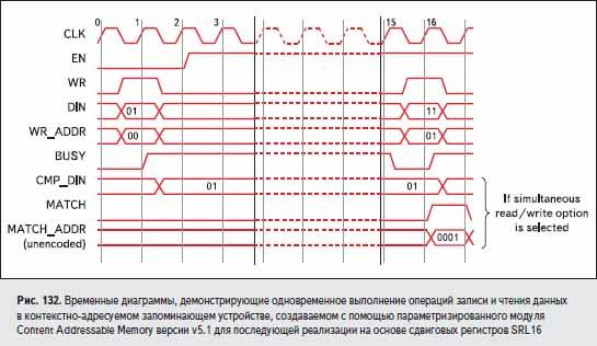 Временные диаграммы, демонстрирующие одновременное выполнение операций записи и чтения данных в контекстно-адресуемом запоминающем устройстве