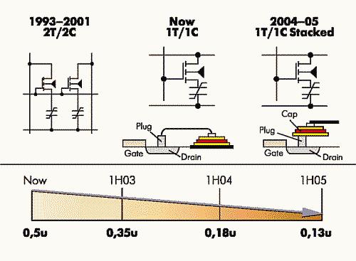 Рис. 2. Ячейка FRAM состоит из пары транзистор-конденсатор