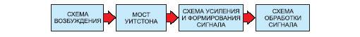 Структурная схема системы для измерения давления