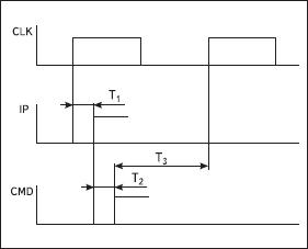 Временные диаграммы работы процессора
