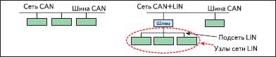 Фрагмент выполнения сетей CAN и сетей CAN + LIN