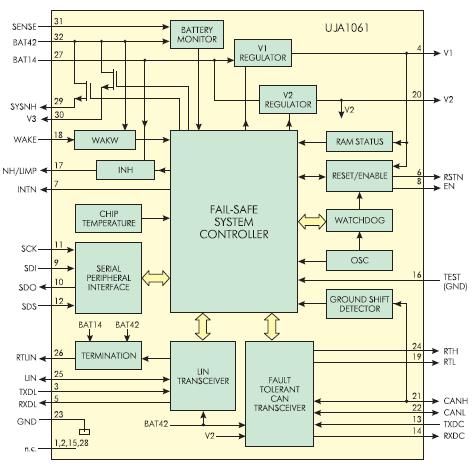 Рис. 4. Блок схема нового чипа UJA106x
