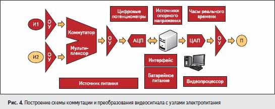 Построение схемы коммутации и преобразования видеосигнала с узлами электропитания