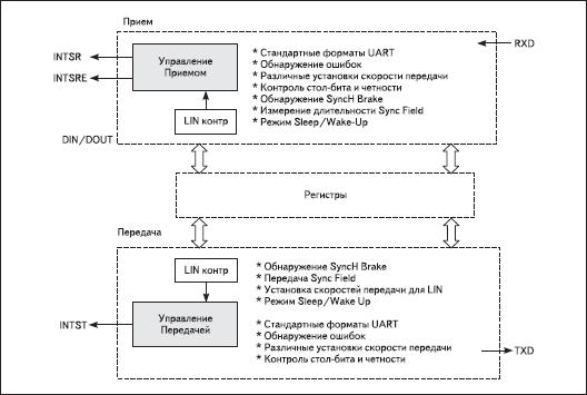 Блок-схема ядра UART микроконтроллеров 78К