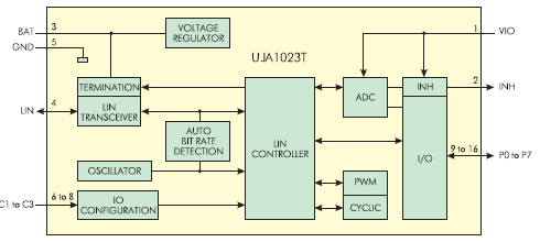 Рис. 5. Блок диаграмма LIN!расширителя UJA1023